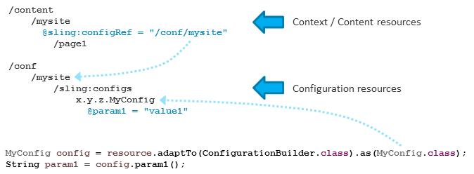 Apache Sling :: Apache Sling Context-Aware Configuration
